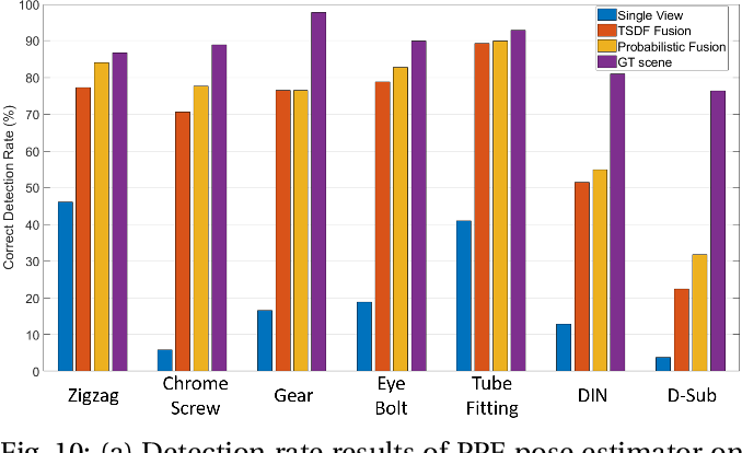 Figure 2 for ROBI: A Multi-View Dataset for Reflective Objects in Robotic Bin-Picking