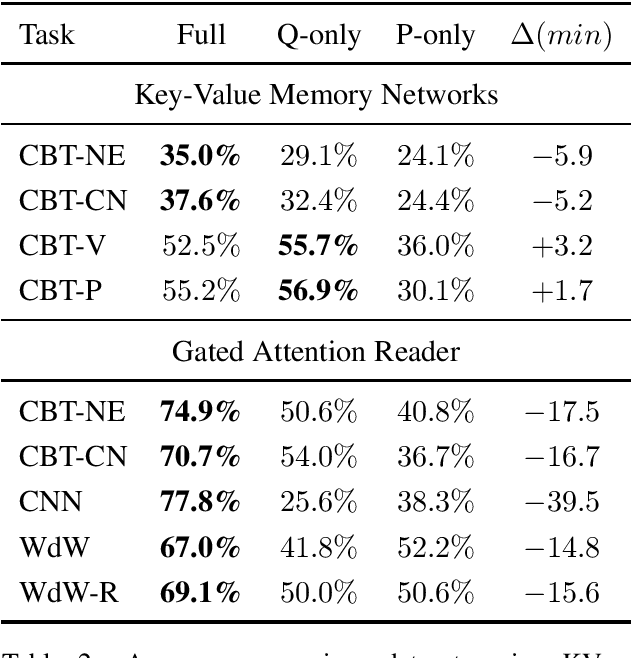 Figure 2 for How Much Reading Does Reading Comprehension Require? A Critical Investigation of Popular Benchmarks