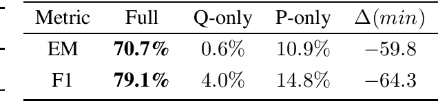 Figure 4 for How Much Reading Does Reading Comprehension Require? A Critical Investigation of Popular Benchmarks