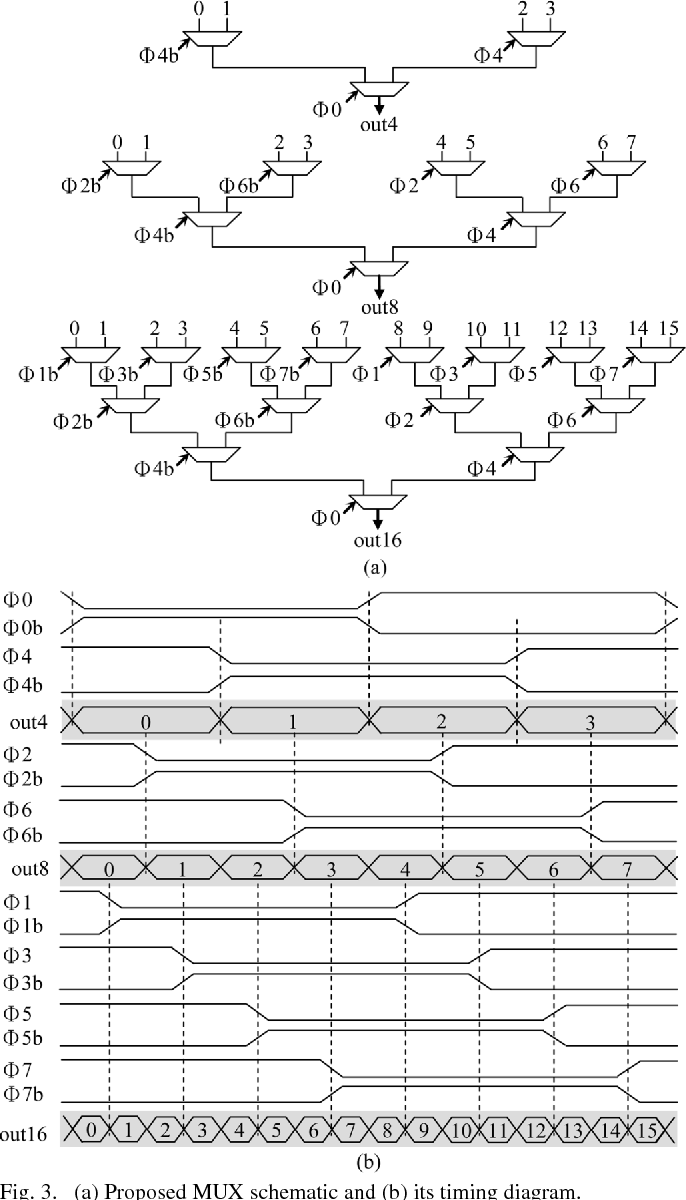 A Tree Topology Multiplexer For Multiphase Clock System Semantic Figure 1 Block Diagram Of 4to1 Scholar