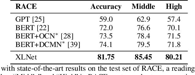 Figure 2 for XLNet: Generalized Autoregressive Pretraining for Language Understanding