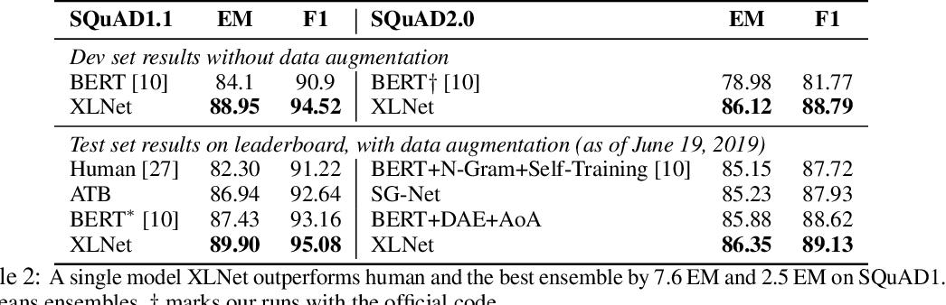 Figure 4 for XLNet: Generalized Autoregressive Pretraining for Language Understanding