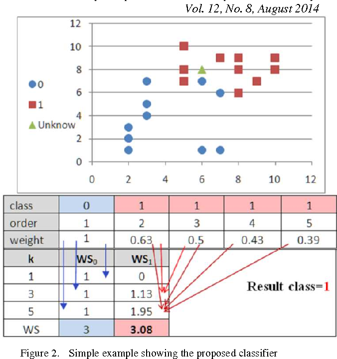 Figure 2 for Solving the Problem of the K Parameter in the KNN Classifier Using an Ensemble Learning Approach