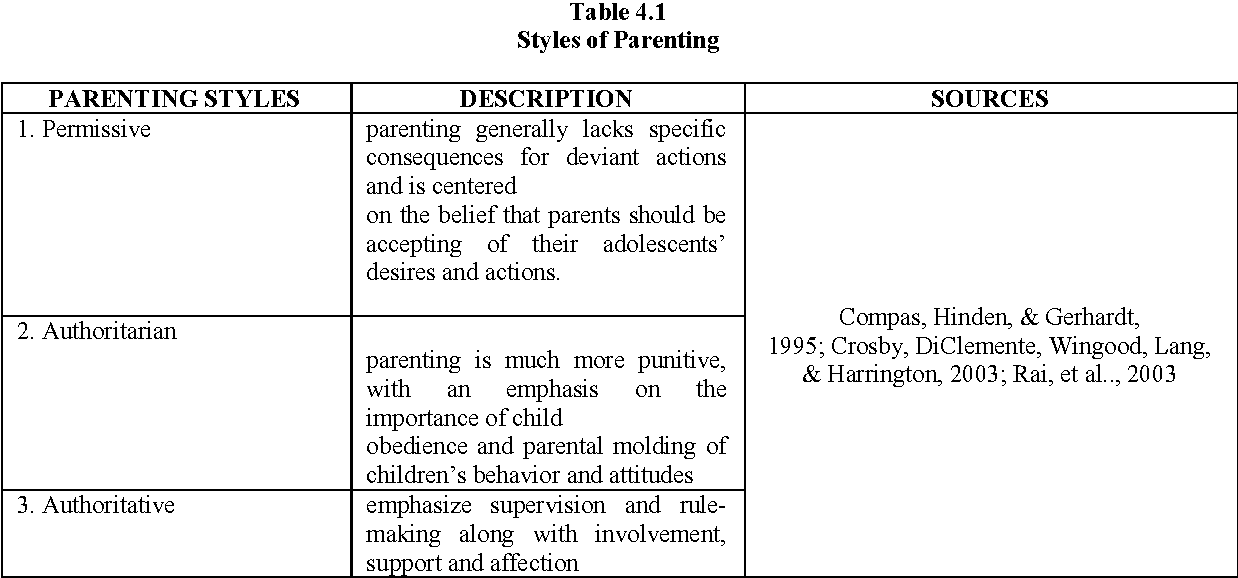 parenting styles and premarital sex