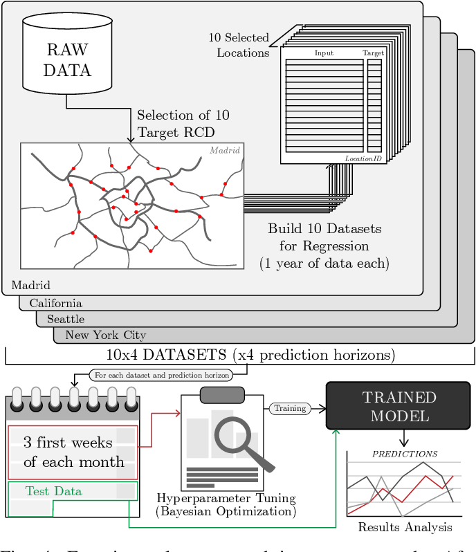 Figure 4 for Deep Learning for Road Traffic Forecasting: Does it Make a Difference?