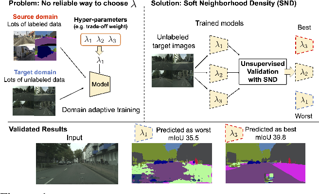 Figure 1 for Tune it the Right Way: Unsupervised Validation of Domain Adaptation via Soft Neighborhood Density