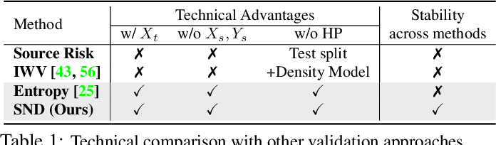 Figure 2 for Tune it the Right Way: Unsupervised Validation of Domain Adaptation via Soft Neighborhood Density