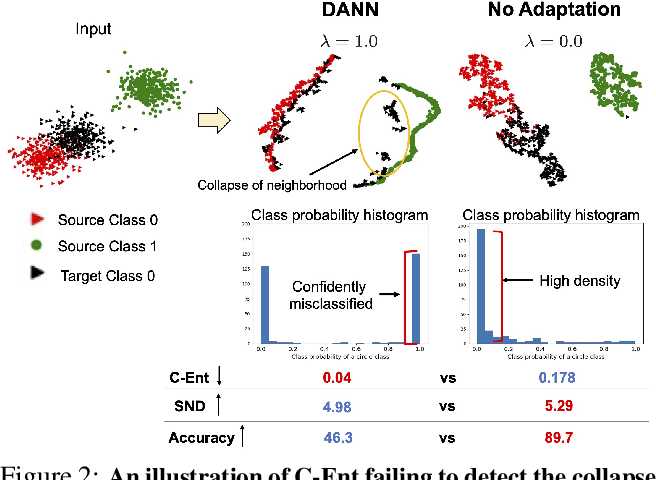Figure 3 for Tune it the Right Way: Unsupervised Validation of Domain Adaptation via Soft Neighborhood Density