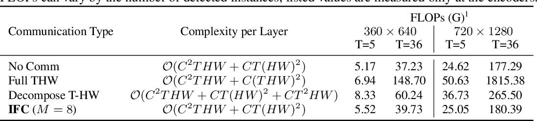 Figure 2 for Video Instance Segmentation using Inter-Frame Communication Transformers