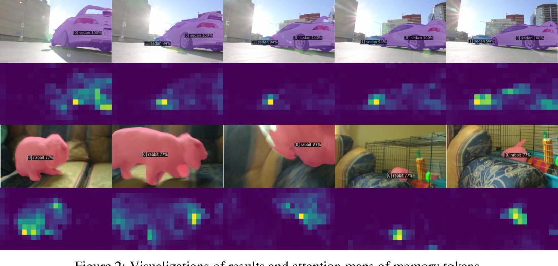 Figure 4 for Video Instance Segmentation using Inter-Frame Communication Transformers