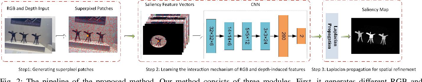 Figure 2 for RGBD Salient Object Detection via Deep Fusion