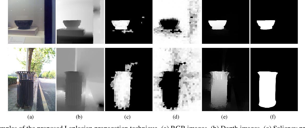 Figure 4 for RGBD Salient Object Detection via Deep Fusion
