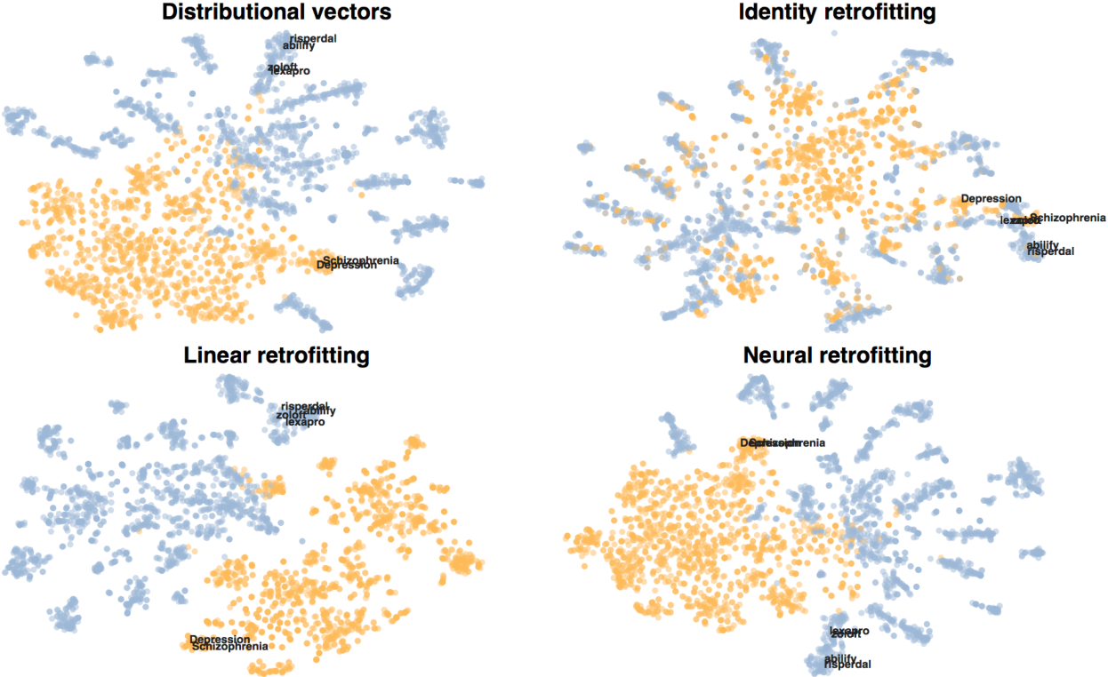 Figure 4 for Retrofitting Distributional Embeddings to Knowledge Graphs with Functional Relations