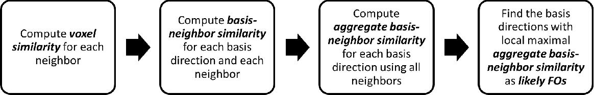 Figure 4 for Estimation of Fiber Orientations Using Neighborhood Information