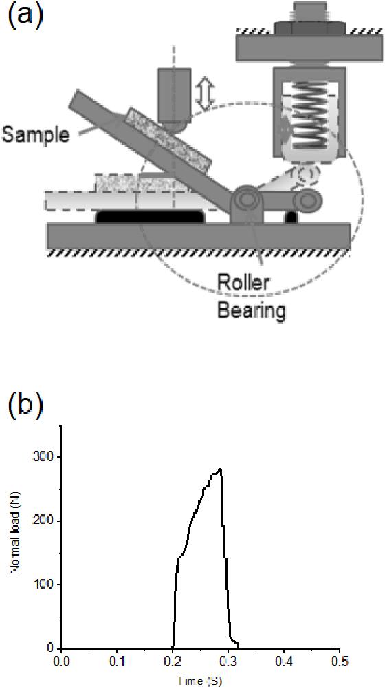 PDF] Tribological Behavior of Nitrided Ductile Iron D6510 under