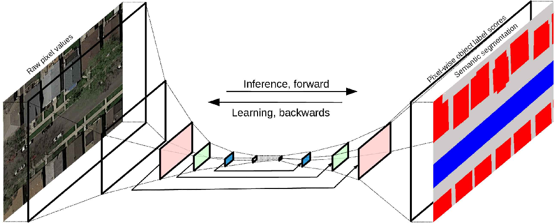 Figure 3 for Learning Aerial Image Segmentation from Online Maps