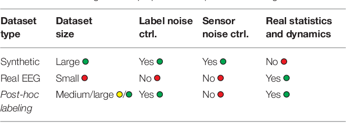Figure 2 for Post-hoc labeling of arbitrary EEG recordings for data-efficient evaluation of neural decoding methods