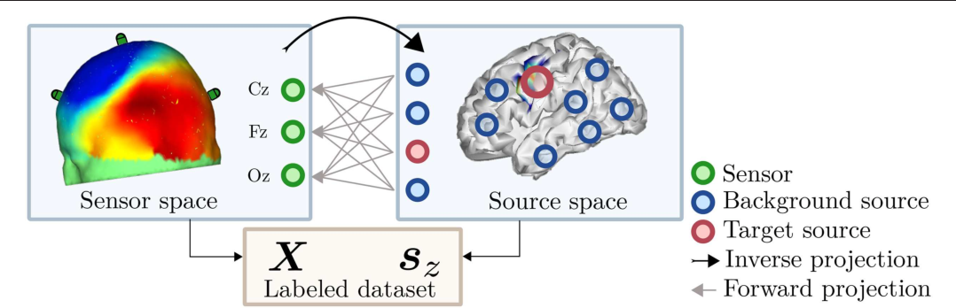 Figure 1 for Post-hoc labeling of arbitrary EEG recordings for data-efficient evaluation of neural decoding methods
