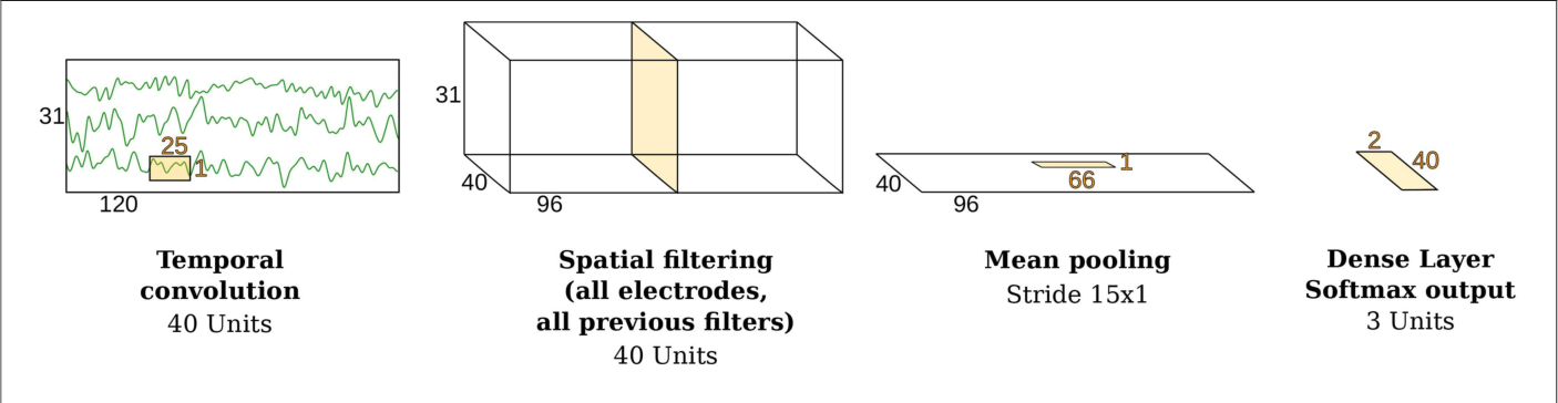 Figure 3 for Post-hoc labeling of arbitrary EEG recordings for data-efficient evaluation of neural decoding methods