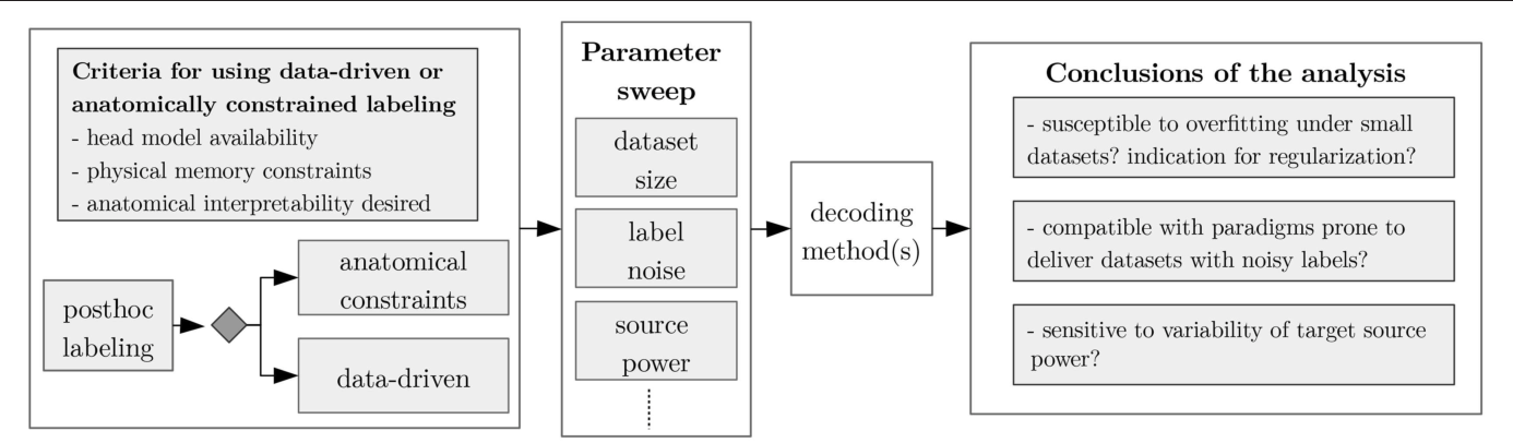 Figure 4 for Post-hoc labeling of arbitrary EEG recordings for data-efficient evaluation of neural decoding methods