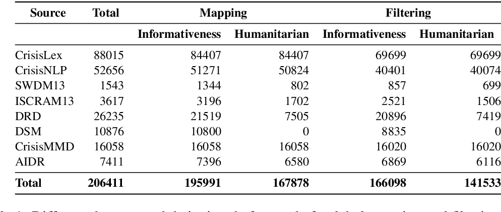 Figure 1 for Standardizing and Benchmarking Crisis-related Social Media Datasets for Humanitarian Information Processing