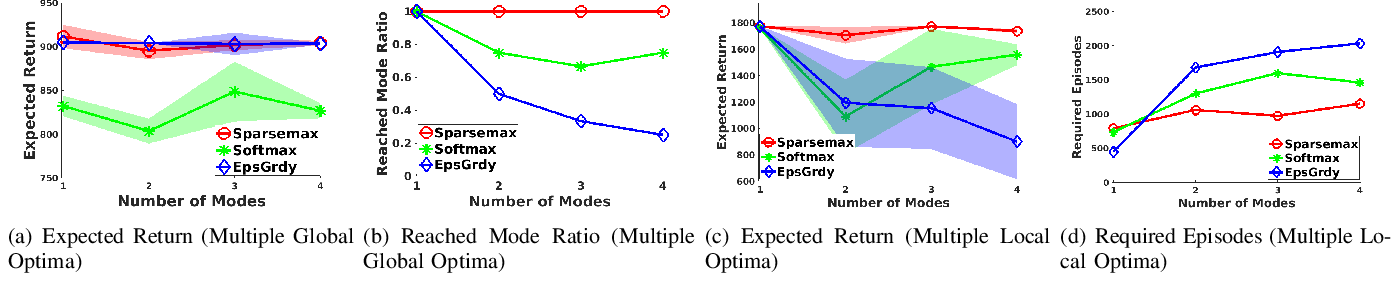 Figure 3 for Sparse Markov Decision Processes with Causal Sparse Tsallis Entropy Regularization for Reinforcement Learning