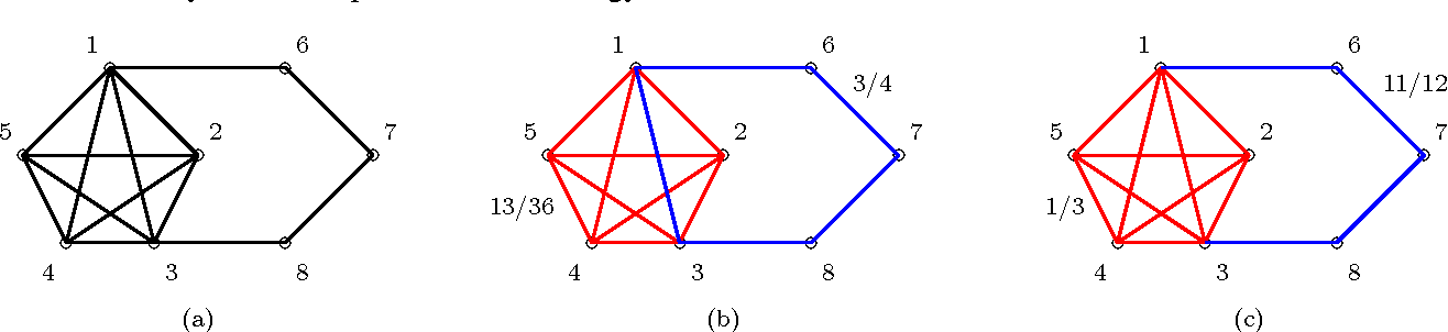 Figure 1 for Solving Combinatorial Games using Products, Projections and Lexicographically Optimal Bases