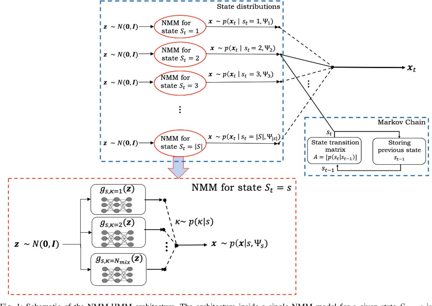 Figure 1 for Normalizing Flow based Hidden Markov Models for Classification of Speech Phones with Explainability