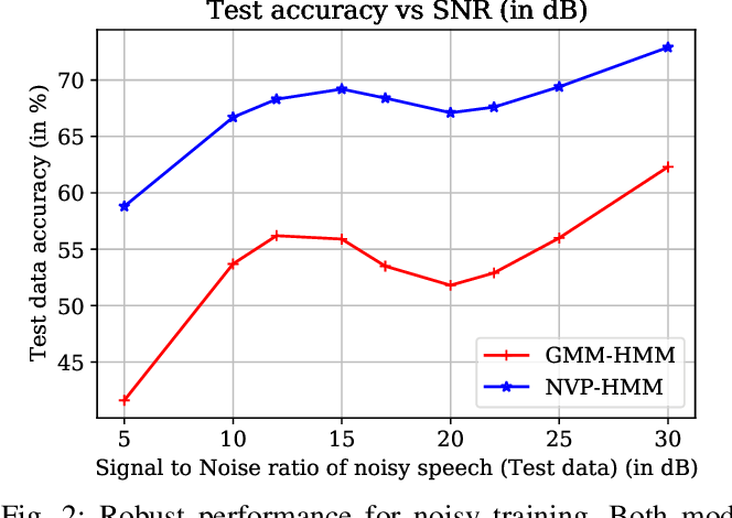 Figure 2 for Normalizing Flow based Hidden Markov Models for Classification of Speech Phones with Explainability