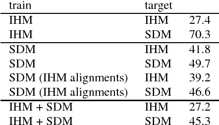 Figure 1 for A Study of Enhancement, Augmentation, and Autoencoder Methods for Domain Adaptation in Distant Speech Recognition