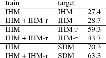 Figure 2 for A Study of Enhancement, Augmentation, and Autoencoder Methods for Domain Adaptation in Distant Speech Recognition