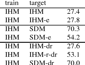 Figure 3 for A Study of Enhancement, Augmentation, and Autoencoder Methods for Domain Adaptation in Distant Speech Recognition