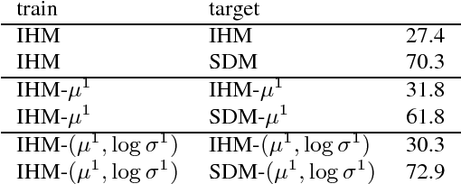 Figure 4 for A Study of Enhancement, Augmentation, and Autoencoder Methods for Domain Adaptation in Distant Speech Recognition