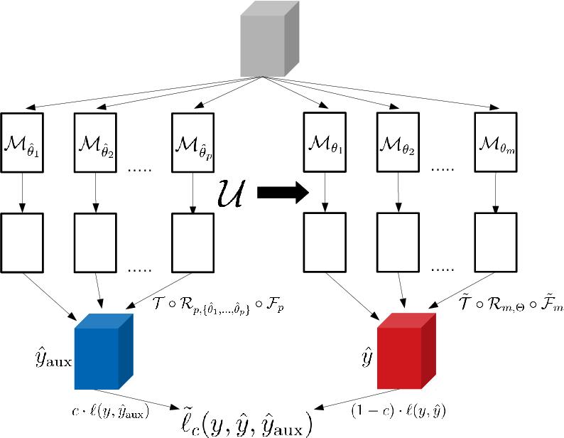 Figure 4 for Random 2.5D U-net for Fully 3D Segmentation