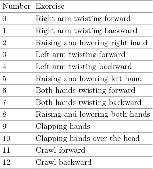 Exercise Recognition Using Averaged Hidden Markov Models
