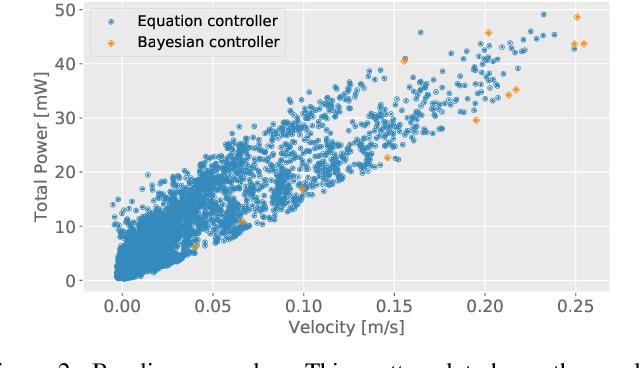 Figure 3 for Energy-Efficient Slithering Gait Exploration for a Snake-like Robot based on Reinforcement Learning