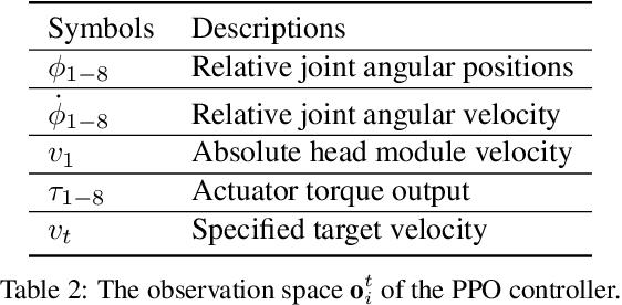 Figure 4 for Energy-Efficient Slithering Gait Exploration for a Snake-like Robot based on Reinforcement Learning