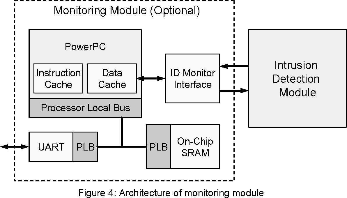 An Fpga Based Network Intrusion Detection System With On Chip