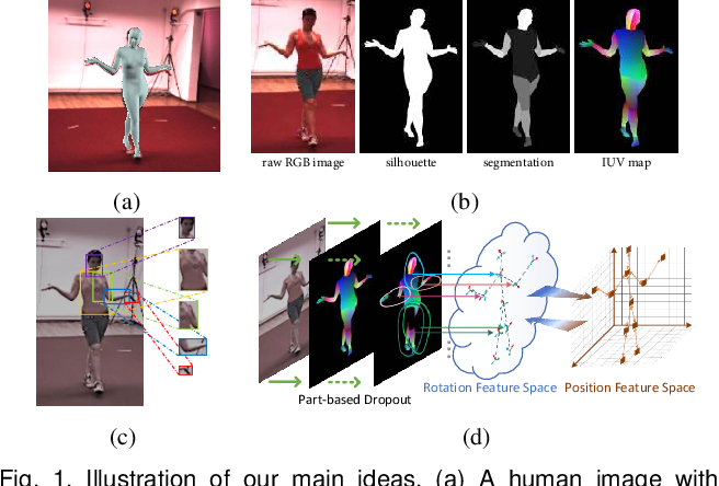 Figure 1 for Learning 3D Human Shape and Pose from Dense Body Parts