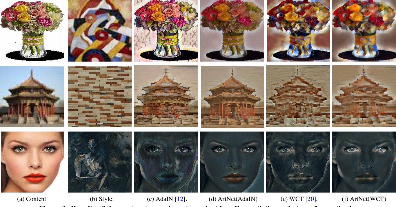 Figure 4 for Fast Universal Style Transfer for Artistic and Photorealistic Rendering