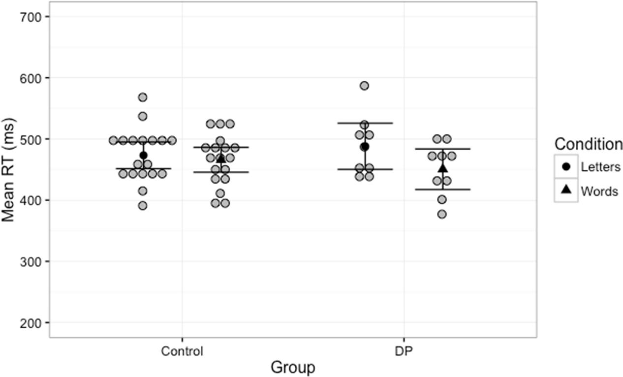 Reading In Developmental Prosopagnosia Evidence For A Dissociation