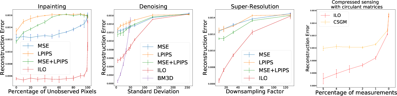 Figure 3 for Intermediate Layer Optimization for Inverse Problems using Deep Generative Models