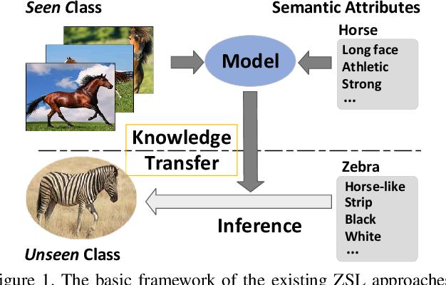 Figure 1 for Meta-Transfer Networks for Zero-Shot Learning