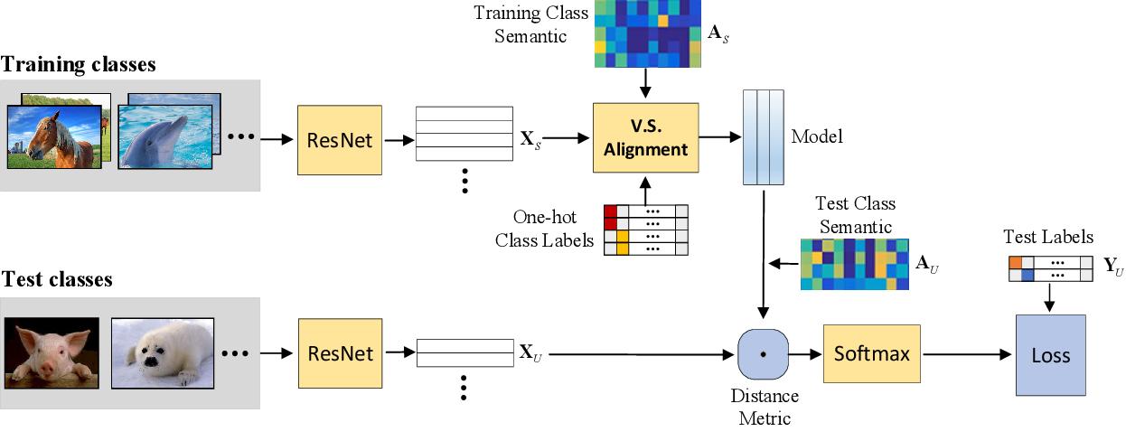 Figure 3 for Meta-Transfer Networks for Zero-Shot Learning