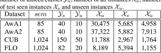 Figure 2 for Meta-Transfer Networks for Zero-Shot Learning
