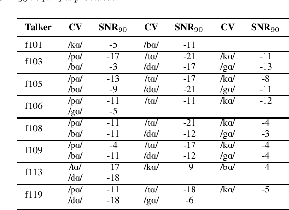 Figure 2 for Automatic Estimation of Inteligibility Measure for Consonants in Speech