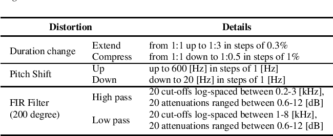 Figure 3 for Automatic Estimation of Inteligibility Measure for Consonants in Speech