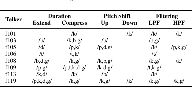 Figure 4 for Automatic Estimation of Inteligibility Measure for Consonants in Speech