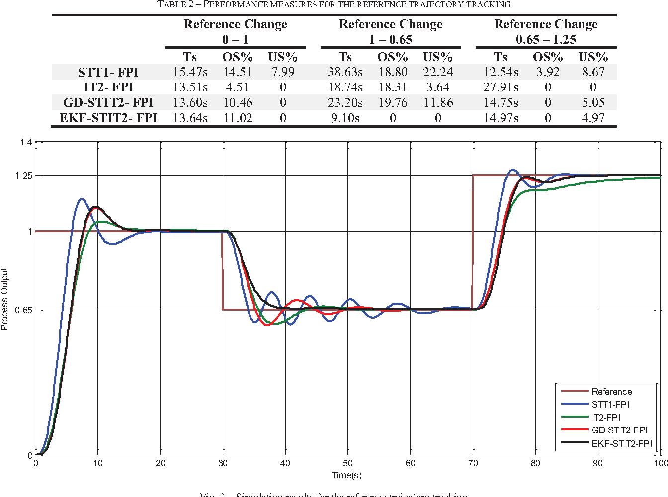Tuning Kalman Filter Matlab