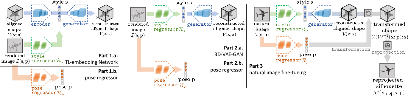 Figure 3 for Rethinking Reprojection: Closing the Loop for Pose-aware ShapeReconstruction from a Single Image